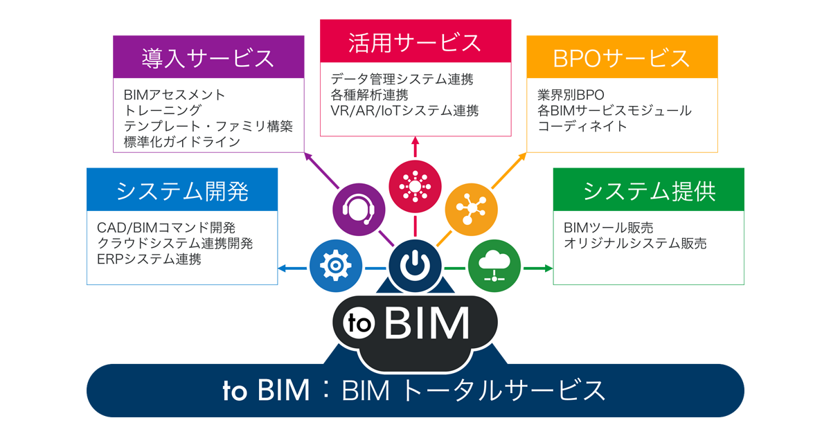 to BIM:BIMトータルサービス