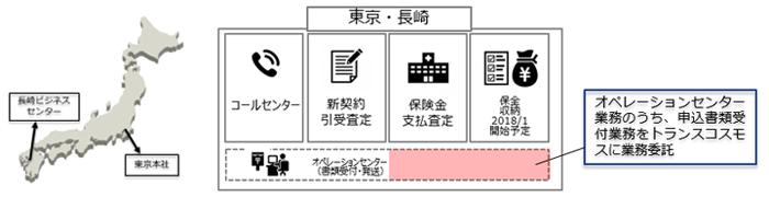 オリックス生命の東京および長崎での業務展開 図
