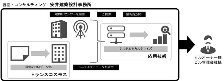 ICTによる施設マネジメント・ワンストップサービス提供イメージ