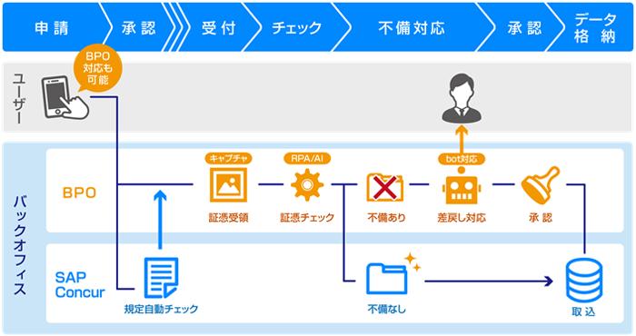 「SAP Concur」とBPOサービス イメージ
