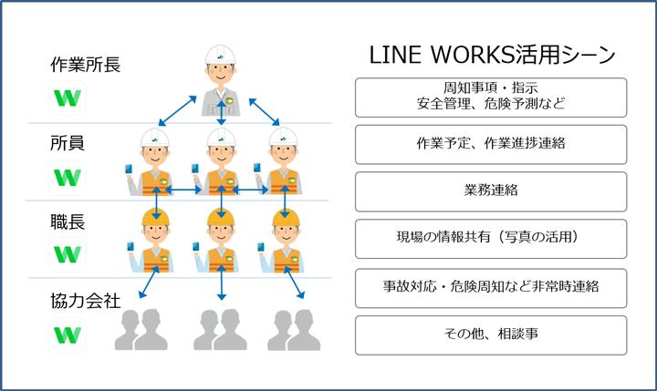 LINE WORKS活用シーン