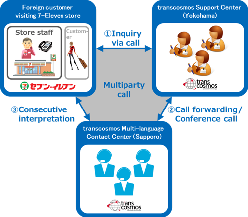 In Japanese Are Available 24 7 Supported Foreign Languages English And Chinese Other Languages May Be Added Depending On The Needs Service Image