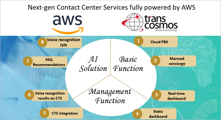 transcosmos announces its next-gen contact center services
