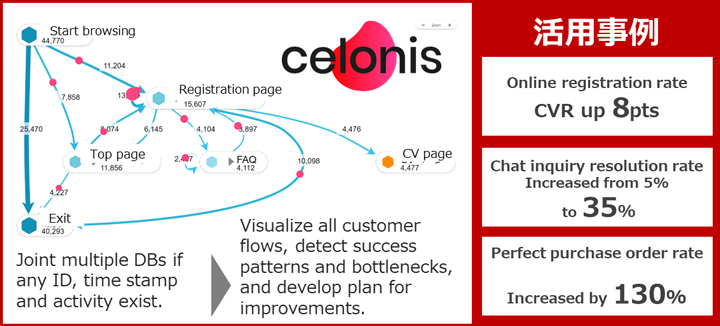 Celonis deployment & Case study