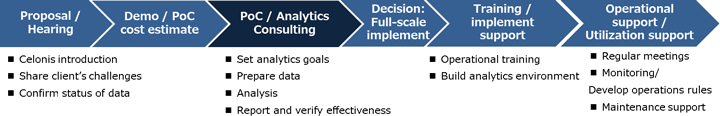 ■Celonis deployment & utilization support plus analytics consulting services