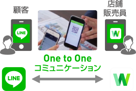 One to One コミュニケーション