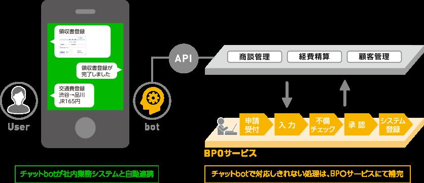 チャットbotが社内業務システムと自動連携 チャットbotで対応しきれない処理は、BPOサービスにて補完