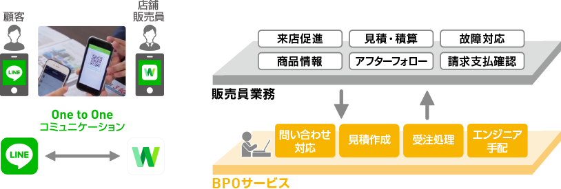 One to One コミュニケーション 販売員業務 BPOサービス