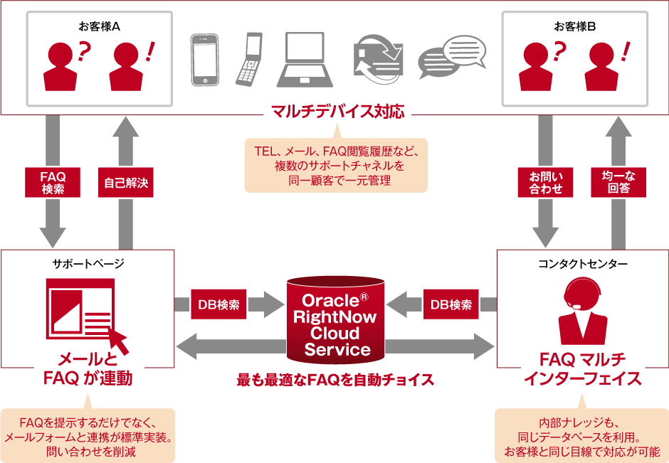 oracle rightnow cloud service トランスコスモス