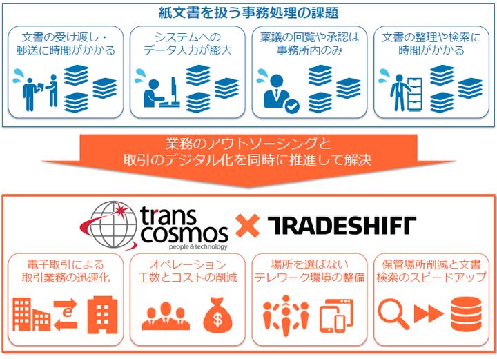 transcosmos × Tradeshift